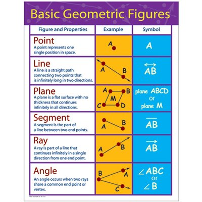 Frank Schaffer Publications/Carson Dellosa Publications Chartlets Basic Geometric Figures