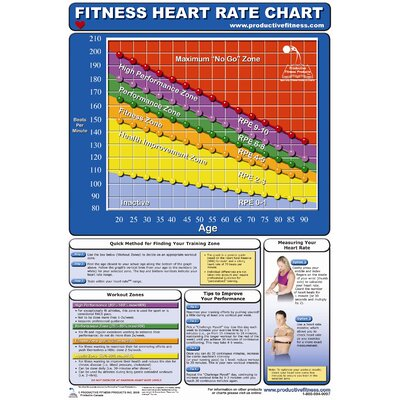 Productive Fitness Publishing Fitness Training Heart Rate Poster