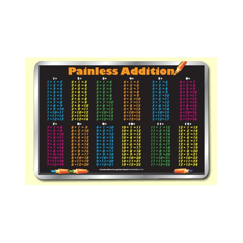 Painless Learning Placemats Addition Table Placemat