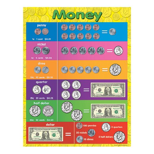 Teacher Created Resources Money Early Learning Chart