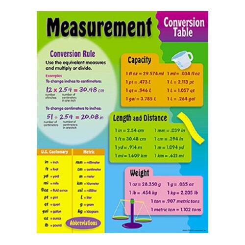 Trend Enterprises Chart Measurement Conversion