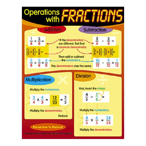 Trend Enterprises Chart Operations With Fractions