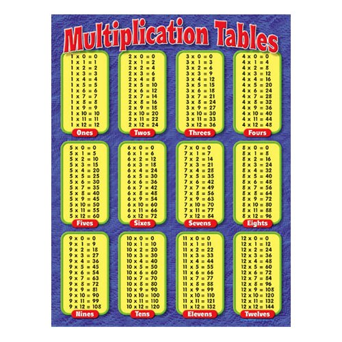 Trend Enterprises Chart Multiplication Tables Gr
