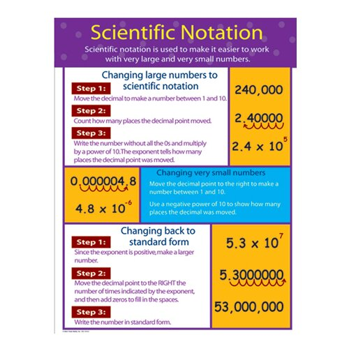 Frank Schaffer Publications/Carson Dellosa Publications Chartlets Scientific Notation