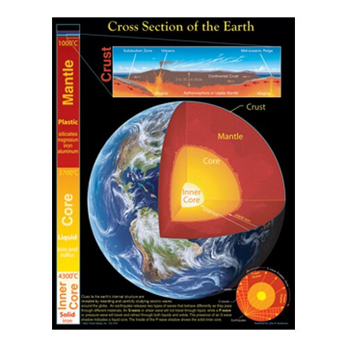 Frank Schaffer Publications/Carson Dellosa Publications Chartlet Cross Section Of The Earth