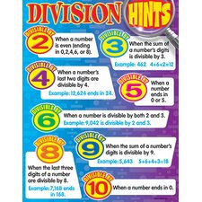Learning Chart Division Hints