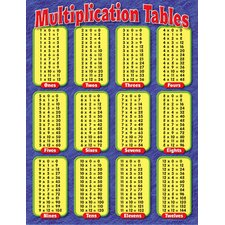 <strong>Trend Enterprises</strong> Chart Multiplication Tables Gr