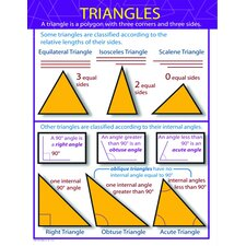 Triangles Chartlet