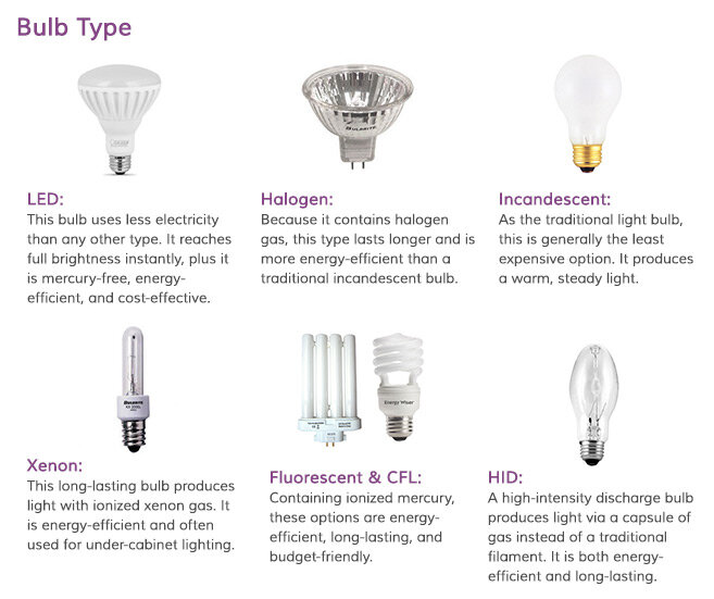 Different Types Of Track Lighting Fixtures To Install: Modern View All Track Lighting