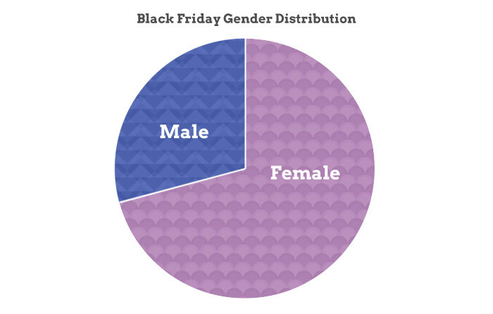 Black Friday Gender Distribution