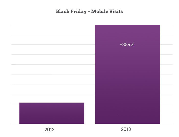 Black Friday Mobile Growth