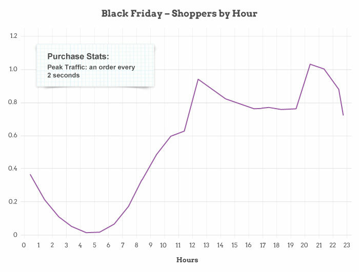 Black Friday Shoppers by Hour